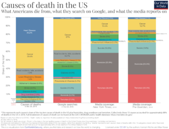 Causes of death in the US