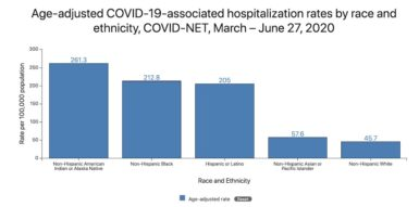 Age-Adjusted COVID-19-Associated Hospitalisations by Race and Ethnicity